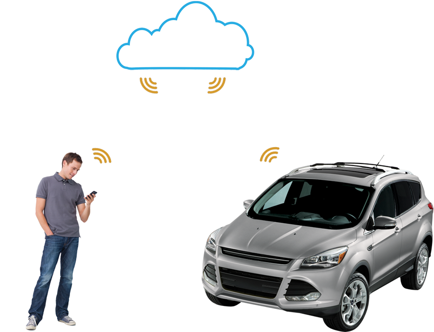 smartstart-you-car-cloud